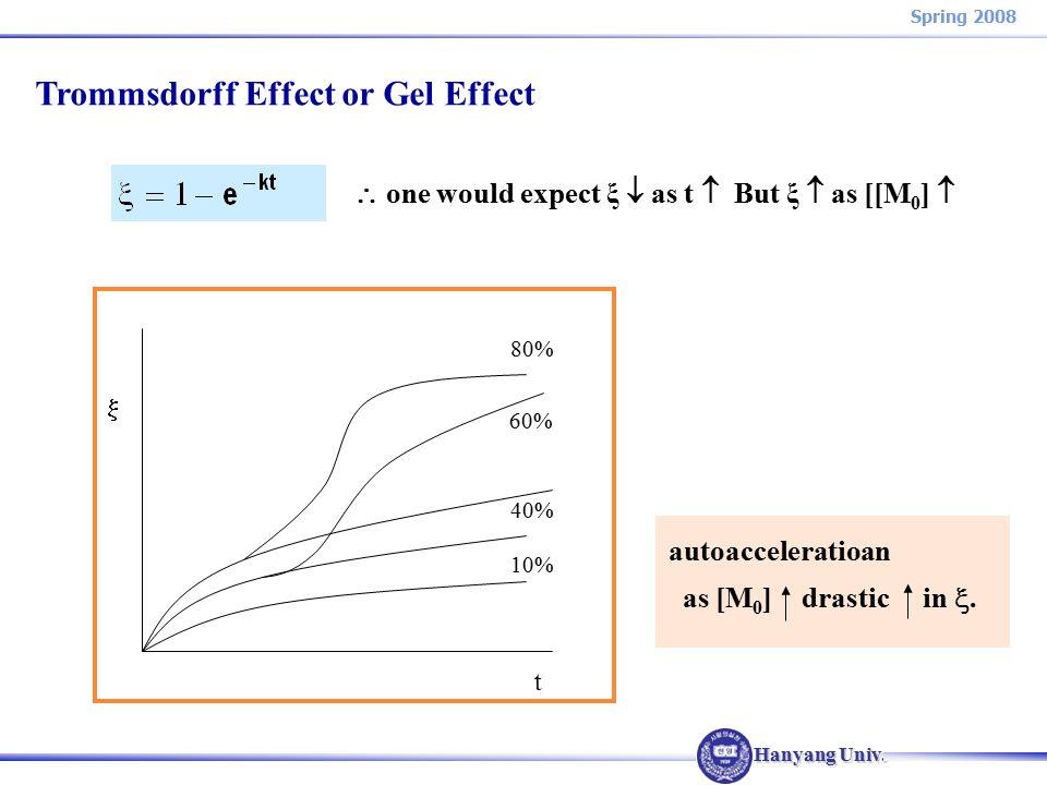 Hanyang Univ. Spring 2008  t 80% 60% 40% 10% autoacceleratioan as [M 0 ] drastic in .