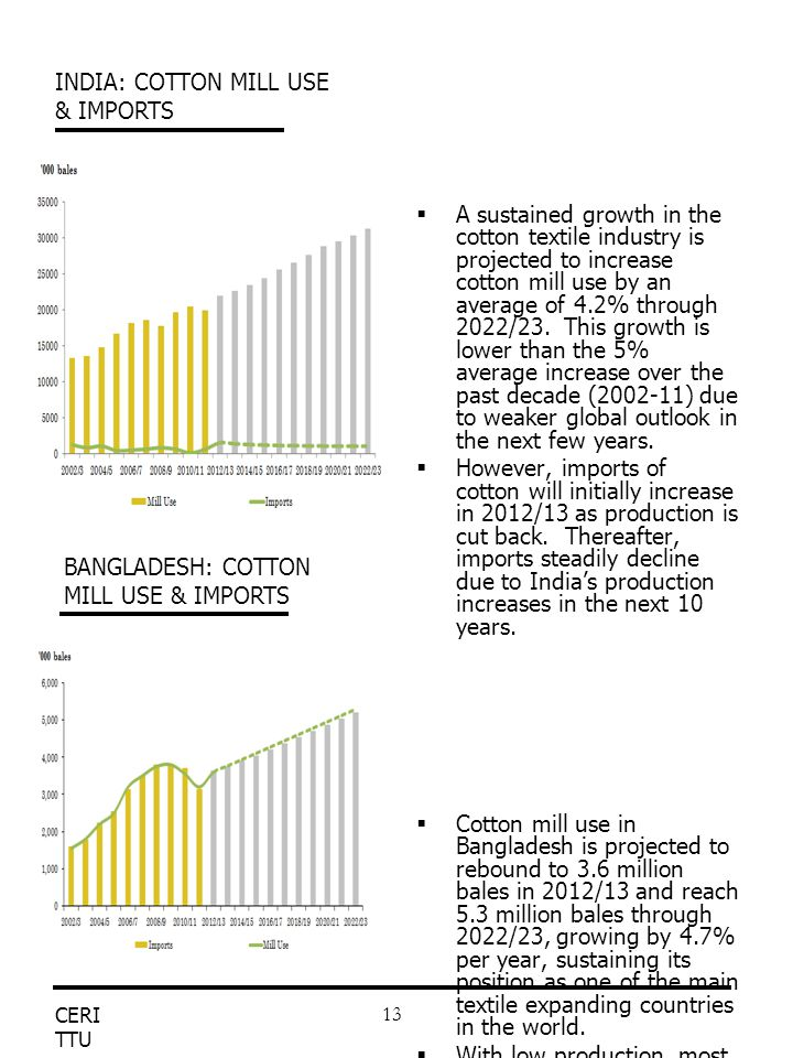 CERI TTU 13  A sustained growth in the cotton textile industry is projected to increase cotton mill use by an average of 4.2% through 2022/23. This g