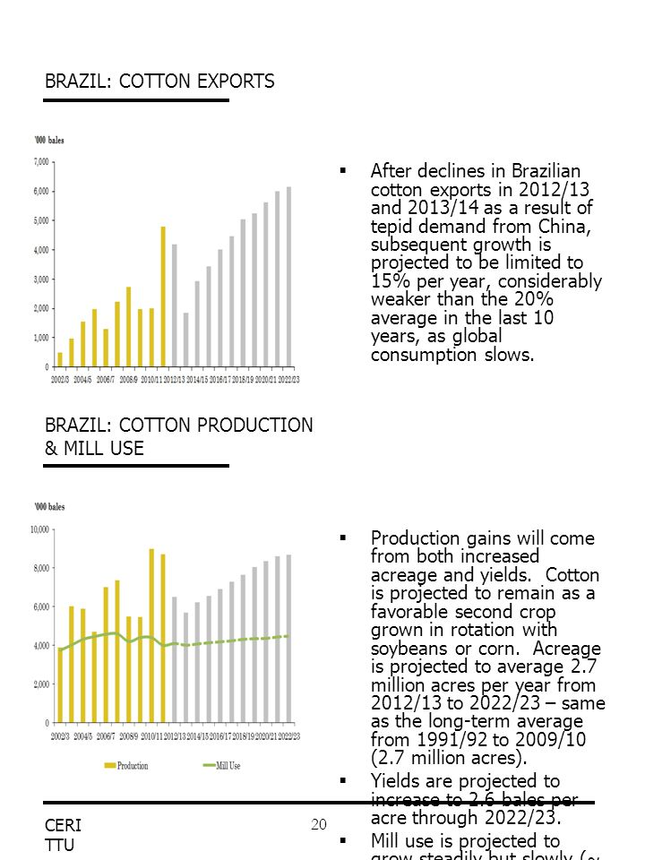 CERI TTU 20  After declines in Brazilian cotton exports in 2012/13 and 2013/14 as a result of tepid demand from China, subsequent growth is projected