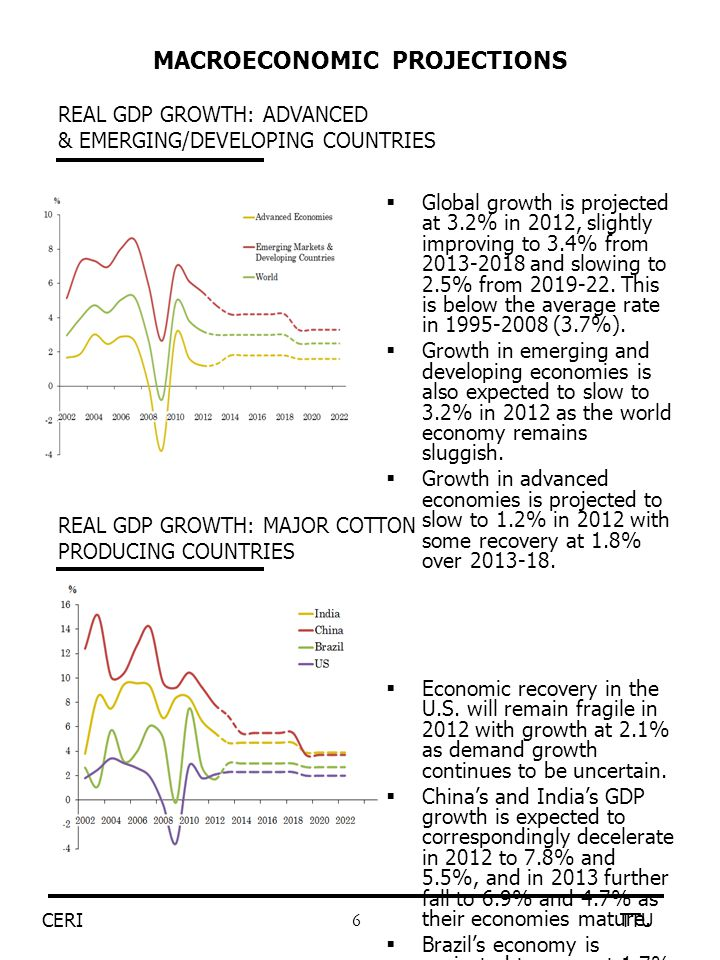 6  Global growth is projected at 3.2% in 2012, slightly improving to 3.4% from 2013-2018 and slowing to 2.5% from 2019-22. This is below the average