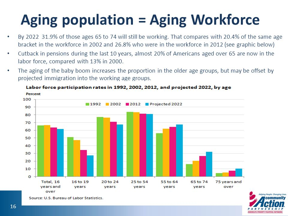 16 Aging population = Aging Workforce By 2022 31.9% of those ages 65 to 74 will still be working. That compares with 20.4% of the same age bracket in