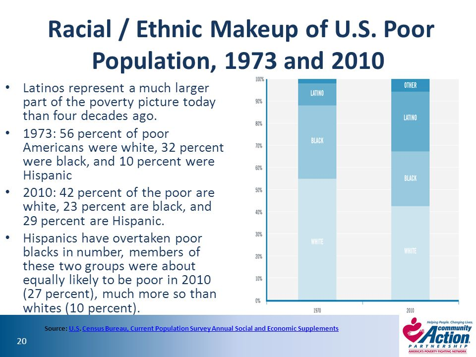 20 Racial / Ethnic Makeup of U.S. Poor Population, 1973 and 2010 Latinos represent a much larger part of the poverty picture today than four decades a