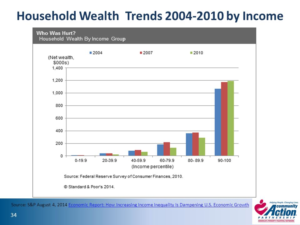 34 Household Wealth Trends 2004-2010 by Income 34 Source: S&P August 4, 2014 Economic Report: How Increasing Income Inequality Is Dampening U.S. Econo