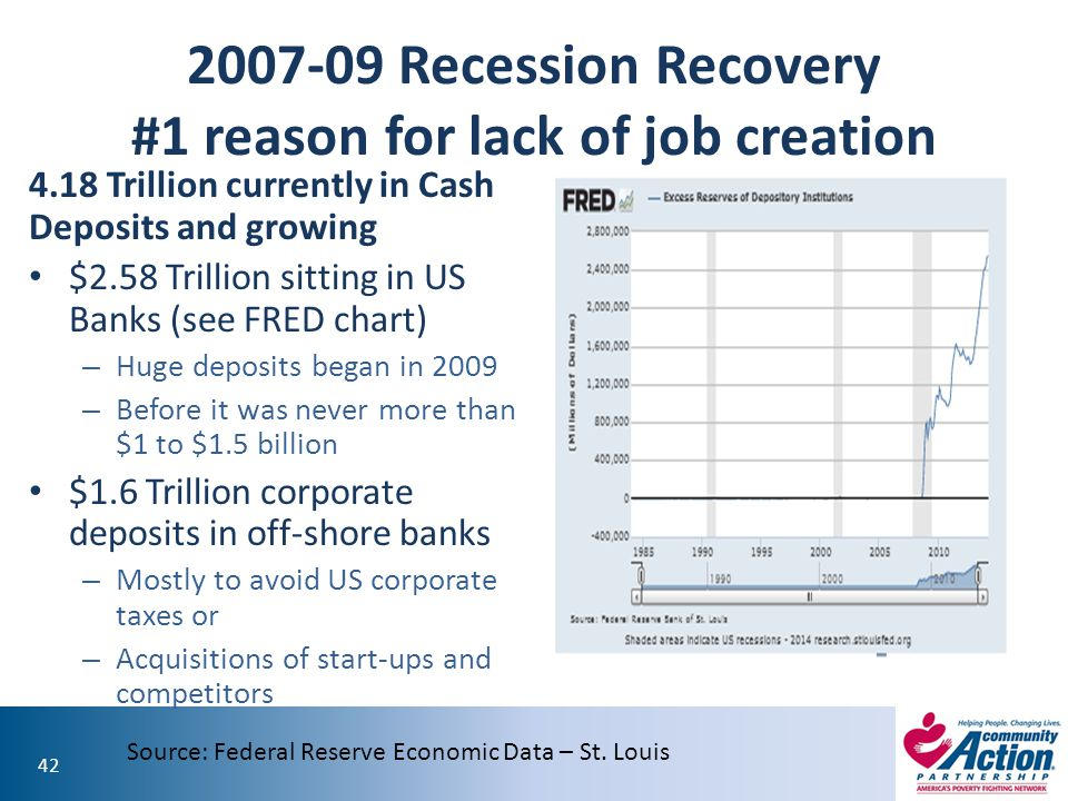 42 2007-09 Recession Recovery #1 reason for lack of job creation 4.18 Trillion currently in Cash Deposits and growing $2.58 Trillion sitting in US Ban