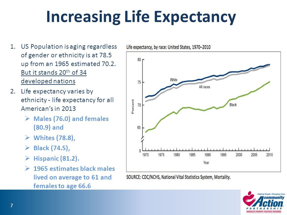 88 Life Expectancy, Education and Ethnicity In 2008 white males with 16+ years of education live 14.2 years longer than black men with less than 12 yrs of education, for women difference is 10.3 yrs.