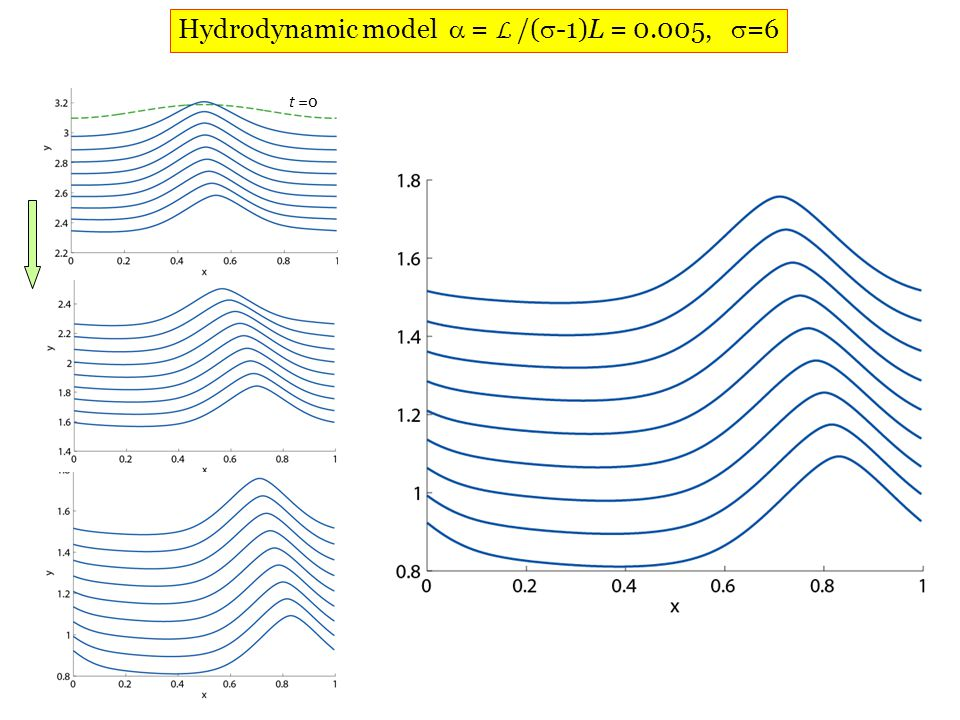 Department of Mechanical Science and Engineering University of Illinois at Urbana-Champaign t =0 Hydrodynamic model  = L /(  -1)L = 0.005,  =6
