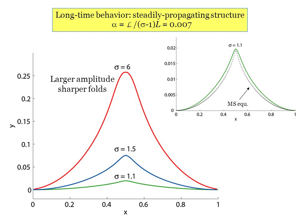 Department of Mechanical Science and Engineering University of Illinois at Urbana-Champaign Long-time behavior: steadily-propagating structure  = L /(  -1)L = 0.007 MS equ.