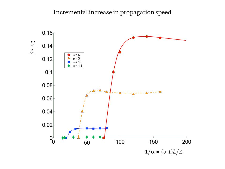 Department of Mechanical Science and Engineering University of Illinois at Urbana-Champaign Incremental increase in propagation speed 1/  = (  -1)L/ L