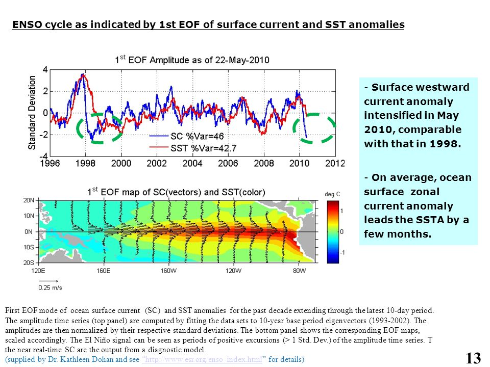 13 ENSO cycle as indicated by 1st EOF of surface current and SST anomalies - Surface westward current anomaly intensified in May 2010, comparable with that in 1998.