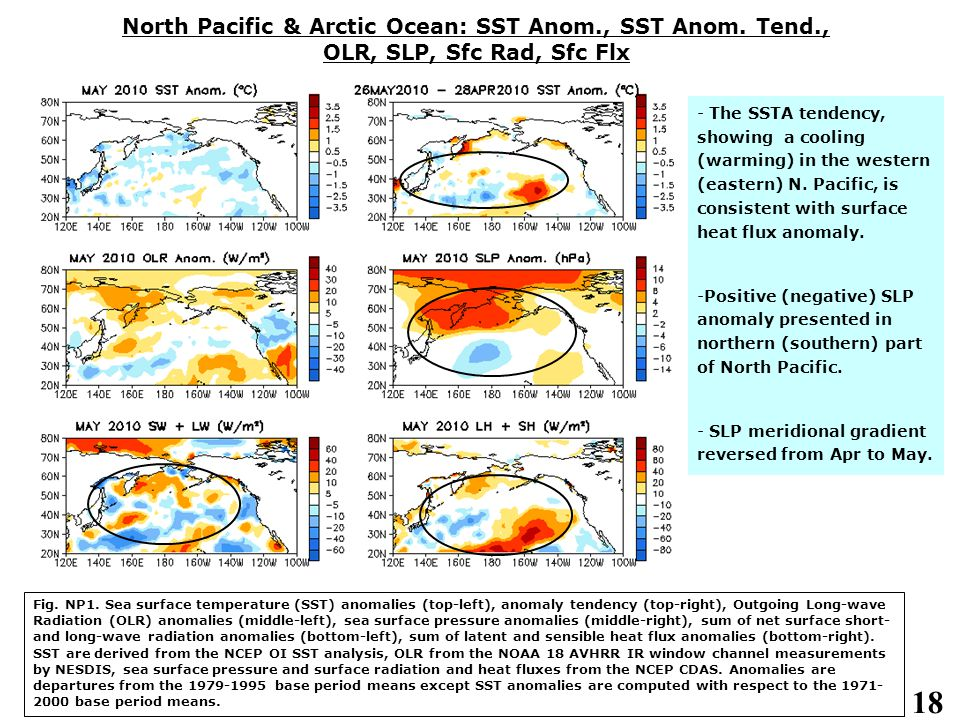 18 North Pacific & Arctic Ocean: SST Anom., SST Anom. Tend., OLR, SLP, Sfc Rad, Sfc Flx - The SSTA tendency, showing a cooling (warming) in the wester