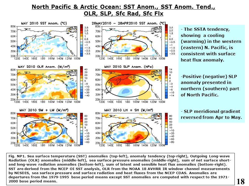 18 North Pacific & Arctic Ocean: SST Anom., SST Anom.