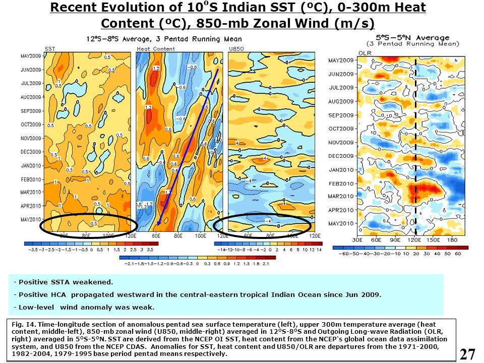 27 Recent Evolution of 10 º S Indian SST (ºC), 0-300m Heat Content (ºC), 850-mb Zonal Wind (m/s)  Fig.