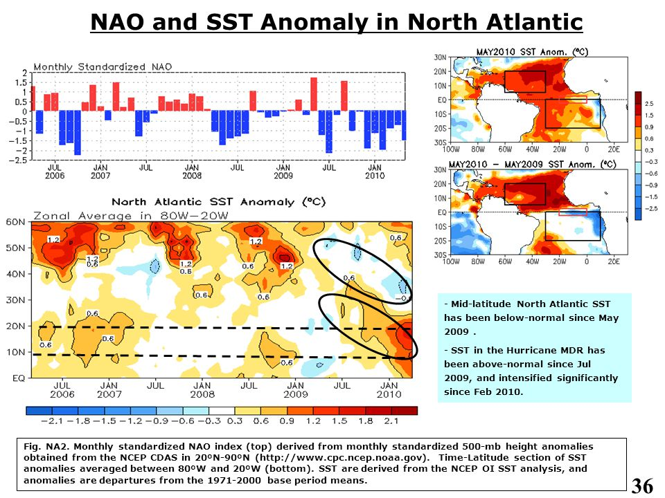 36 NAO and SST Anomaly in North Atlantic Fig. NA2.
