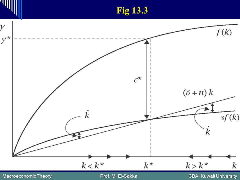 Macroeconomic Theory Prof. M. El-Sakka CBA. Kuwait University Fig 13.3