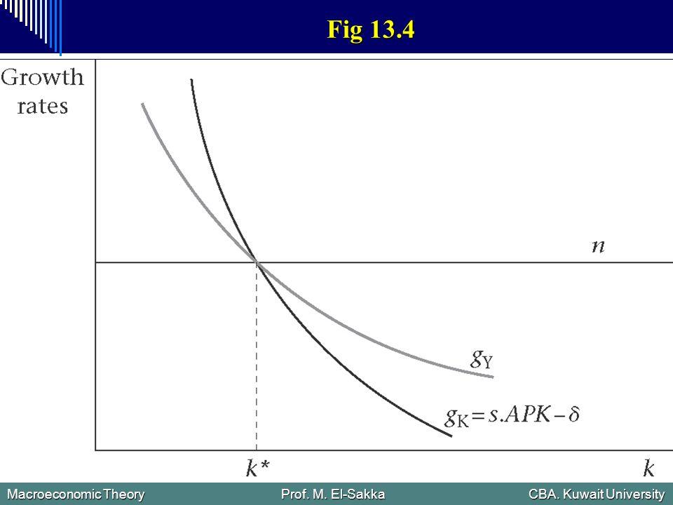 Macroeconomic Theory Prof. M. El-Sakka CBA. Kuwait University Fig 13.4