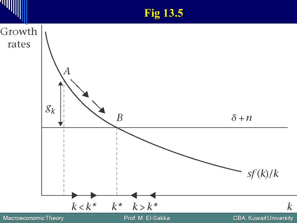 Macroeconomic Theory Prof. M. El-Sakka CBA. Kuwait University Fig 13.5