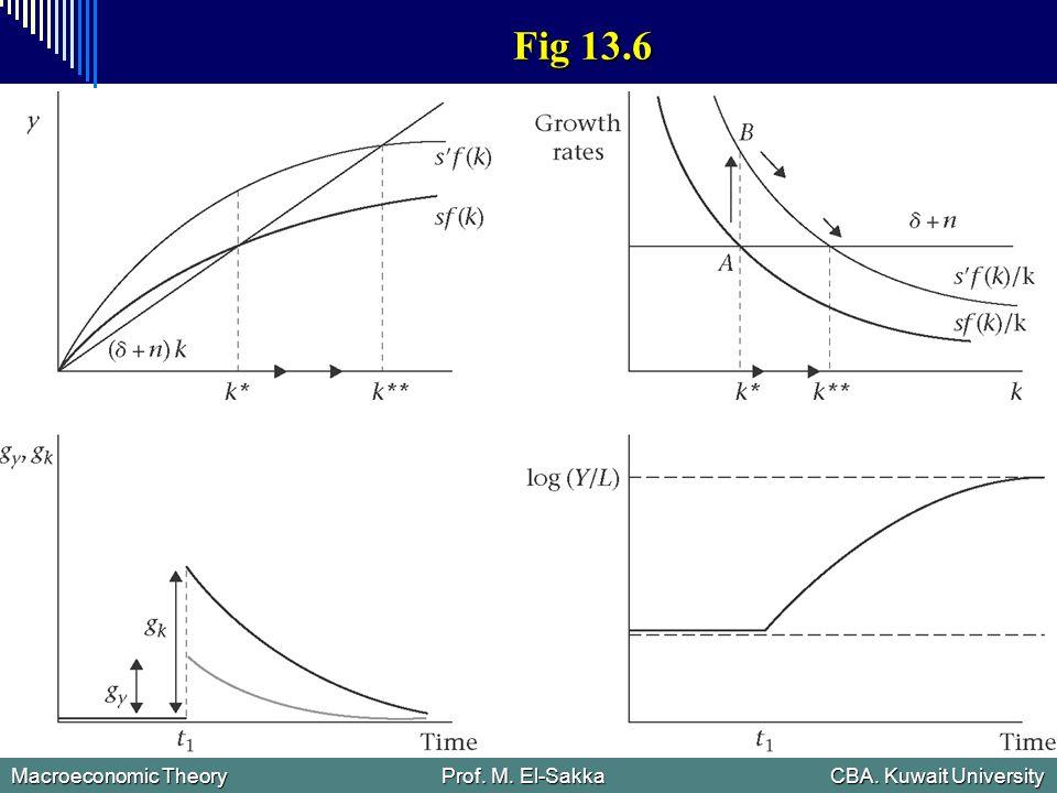 Macroeconomic Theory Prof. M. El-Sakka CBA. Kuwait University Fig 13.6
