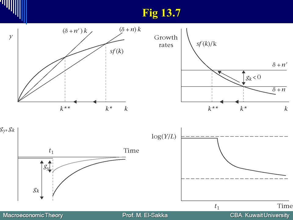Macroeconomic Theory Prof. M. El-Sakka CBA. Kuwait University Fig 13.7
