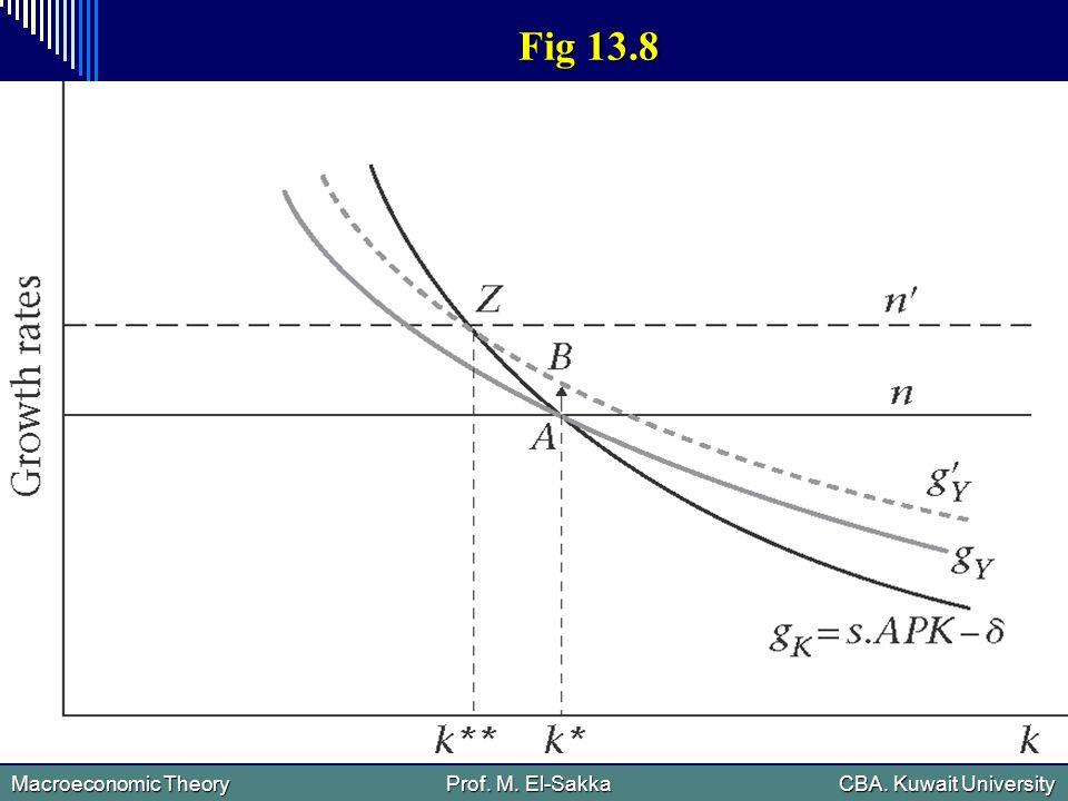 Macroeconomic Theory Prof. M. El-Sakka CBA. Kuwait University Fig 13.8