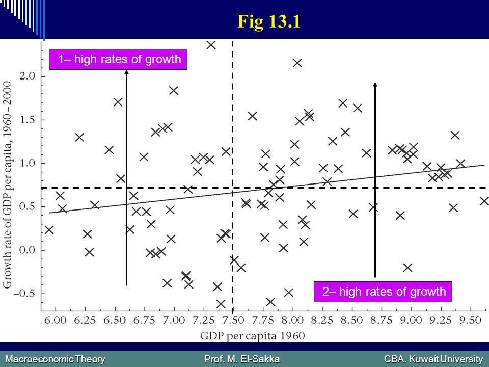 Macroeconomic Theory Prof. M. El-Sakka CBA. Kuwait University Fig 13.1 1 – high rates of growth 2 – high rates of growth