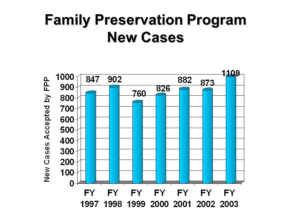 Family Preservation Program New Cases