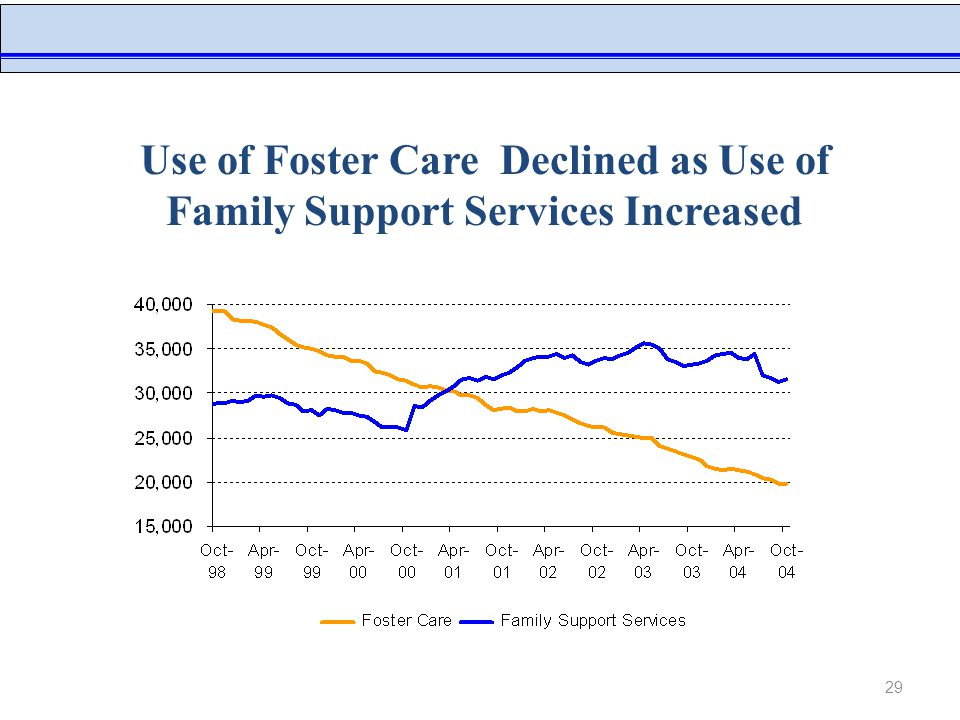 29 NYC Administration for Children's Services Use of Foster Care Declined as Use of Family Support Services Increased