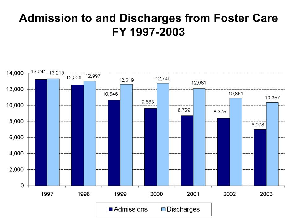 Admission to and Discharges from Foster Care FY 1997-2003