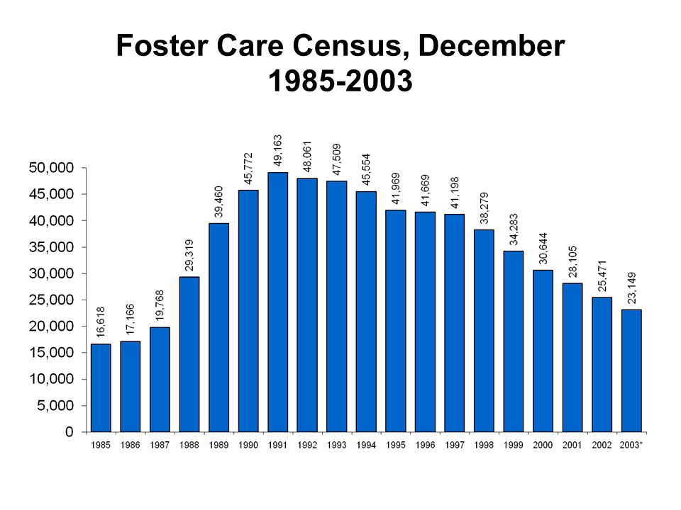 Foster Care Census, December 1985-2003