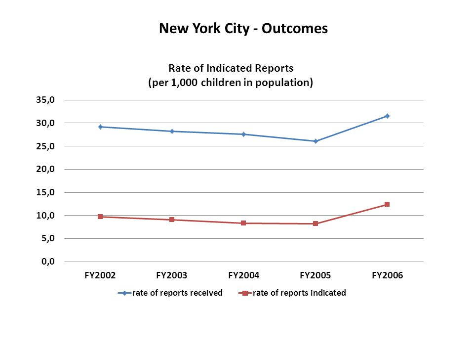 New York City - Outcomes