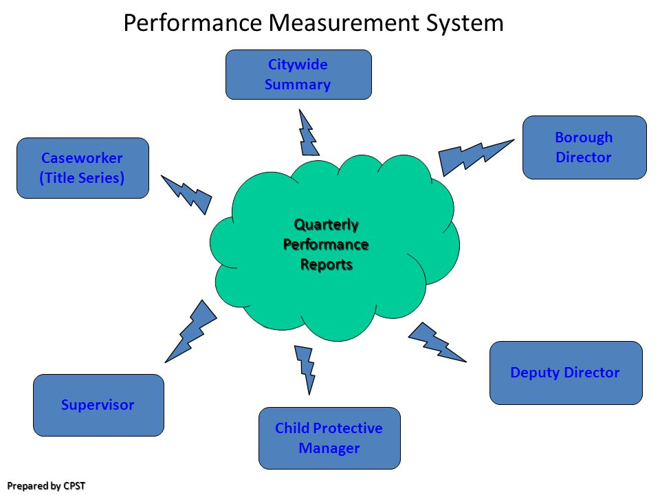 Performance Measurement System Prepared by CPST Quarterly Performance Reports Citywide Summary Deputy Director Borough Director Caseworker (Title Series) Supervisor Child Protective Manager