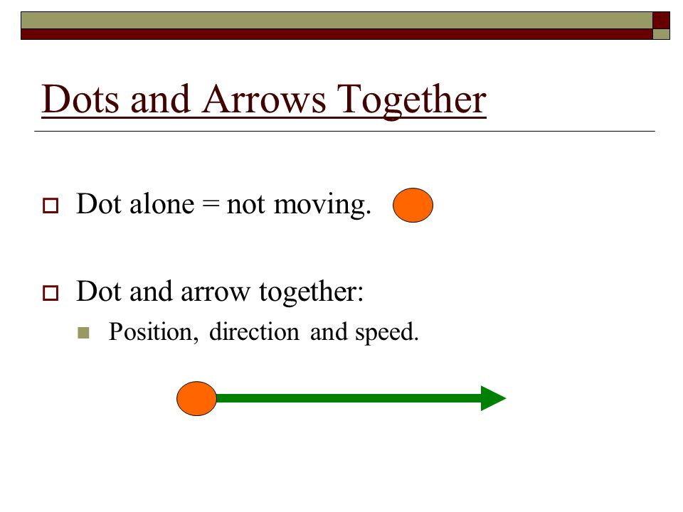 Direction and Size  Right = positive direction  Left = negative direction  The longer the arrow, the greater the velocity.