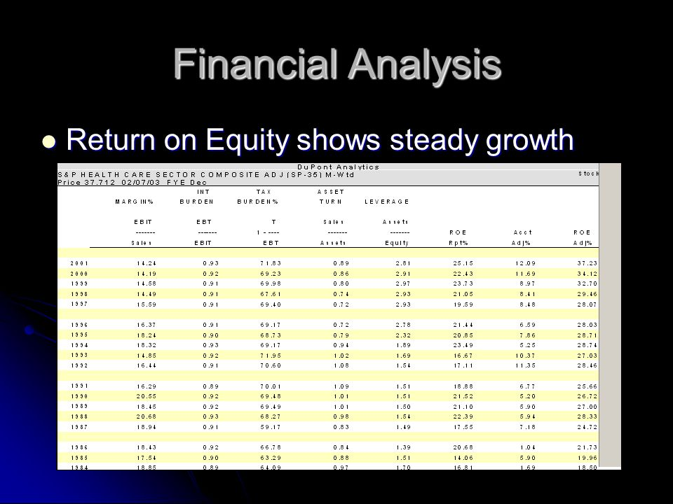 Financial Analysis Return on Equity shows steady growth Return on Equity shows steady growth
