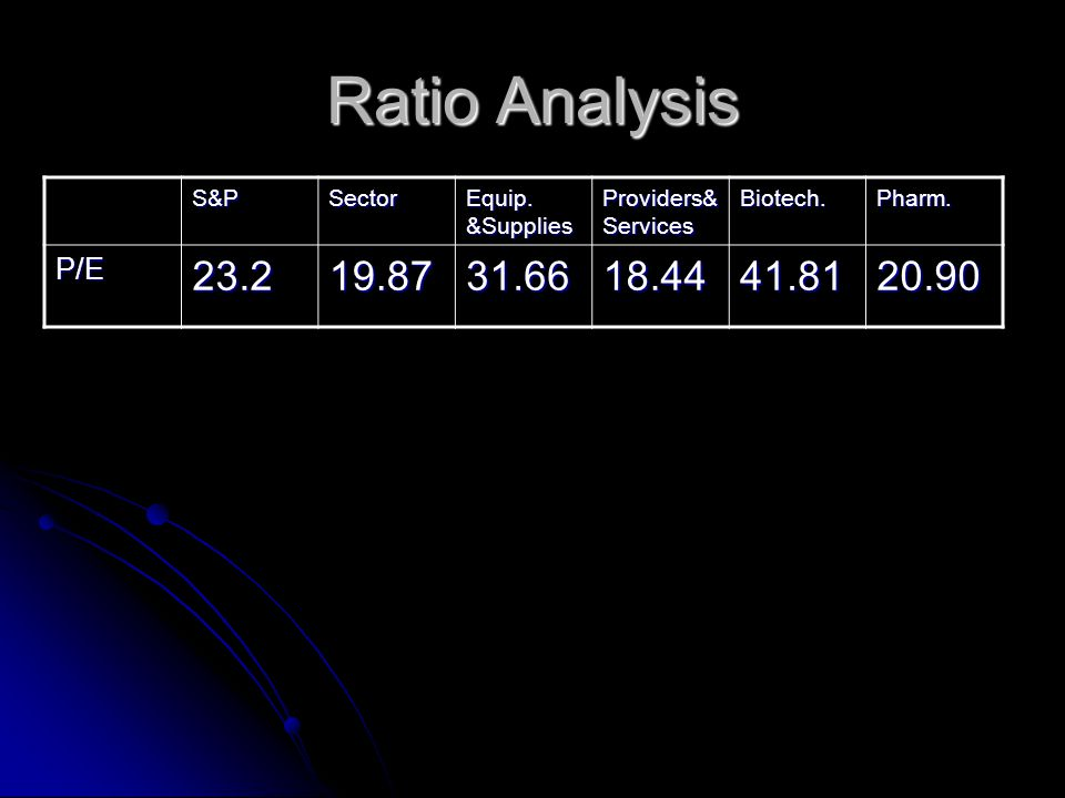 Ratio Analysis S&PSector Equip. &Supplies Providers& Services Biotech.Pharm.