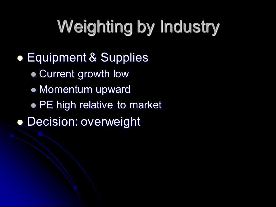 Weighting by Industry Equipment & Supplies Equipment & Supplies Current growth low Current growth low Momentum upward Momentum upward PE high relative to market PE high relative to market Decision: overweight Decision: overweight