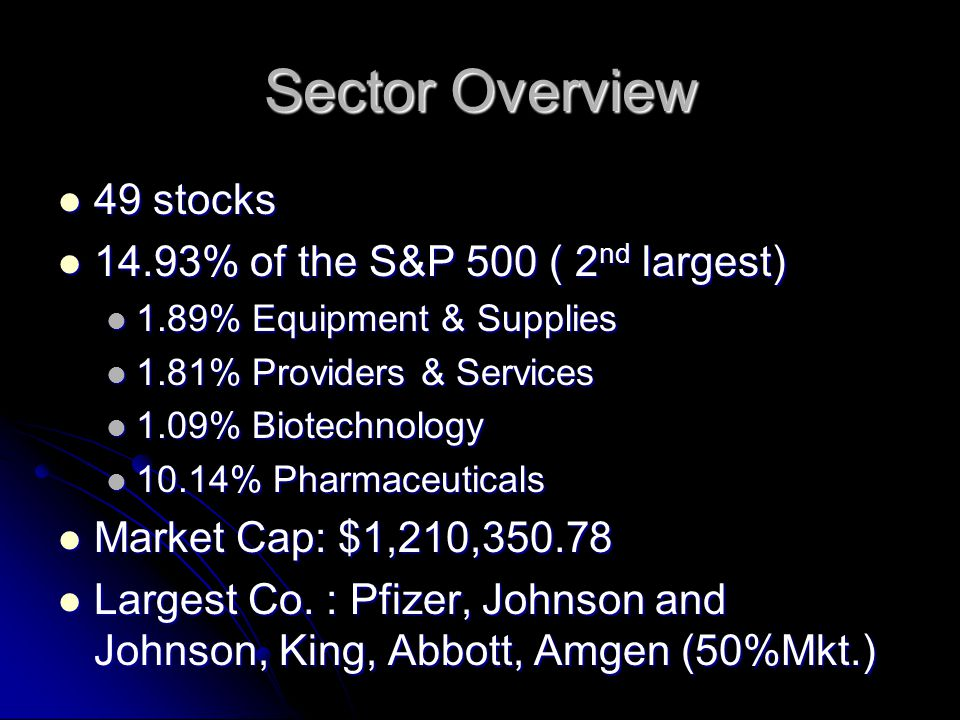 Sector Overview 49 stocks 49 stocks 14.93% of the S&P 500 ( 2 nd largest) 14.93% of the S&P 500 ( 2 nd largest) 1.89% Equipment & Supplies 1.89% Equipment & Supplies 1.81% Providers & Services 1.81% Providers & Services 1.09% Biotechnology 1.09% Biotechnology 10.14% Pharmaceuticals 10.14% Pharmaceuticals Market Cap: $1,210,350.78 Market Cap: $1,210,350.78 Largest Co.