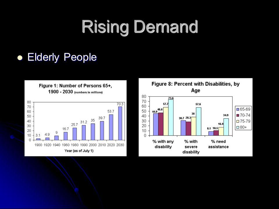 Rising Demand Elderly People Elderly People