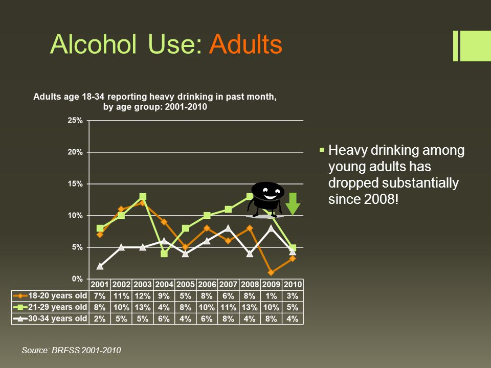 Alcohol Use: Adults  Heavy drinking among young adults has dropped substantially since 2008.