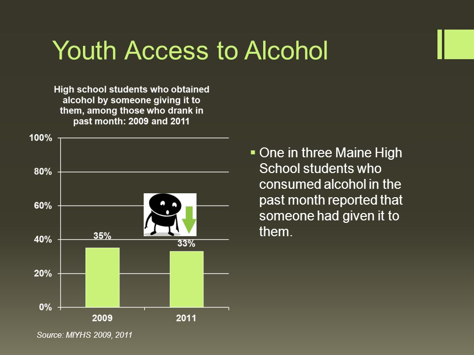 Youth Access to Alcohol  One in three Maine High School students who consumed alcohol in the past month reported that someone had given it to them.