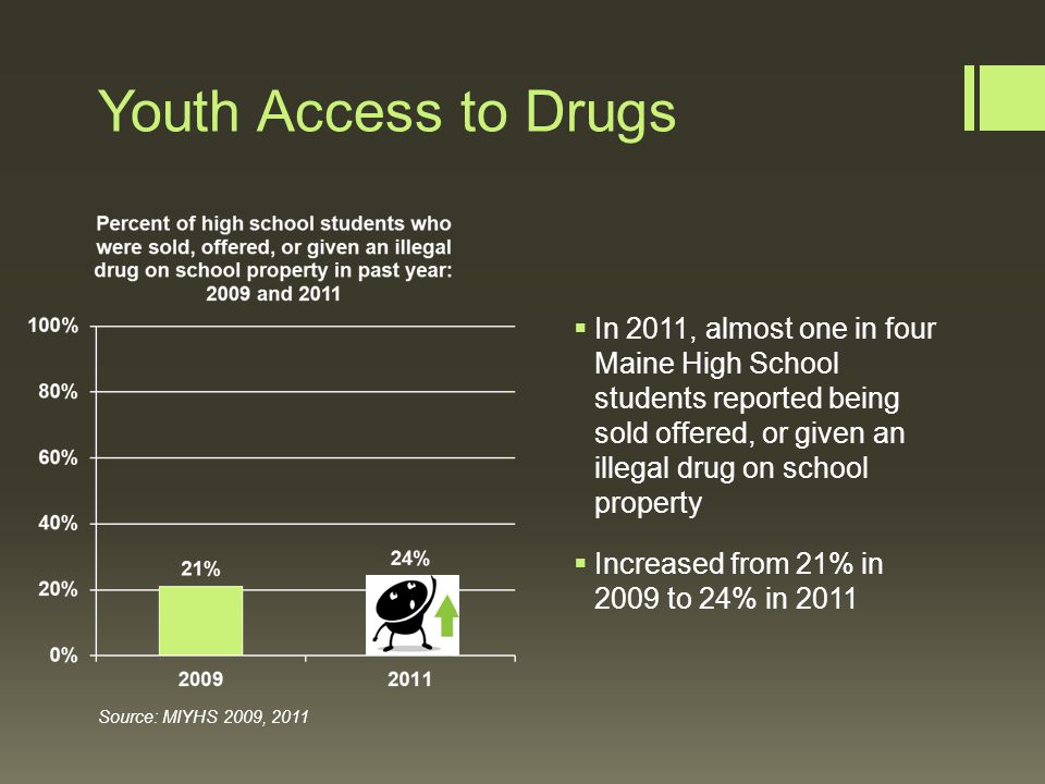 Youth Access to Drugs  In 2011, almost one in four Maine High School students reported being sold offered, or given an illegal drug on school property  Increased from 21% in 2009 to 24% in 2011 Source: MIYHS 2009, 2011