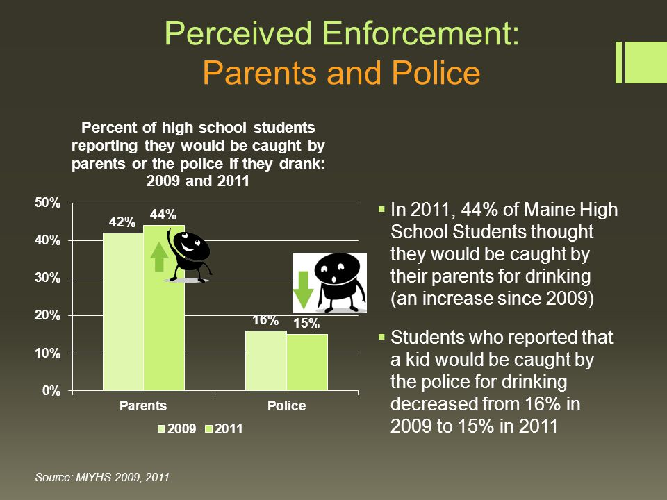 Perception of Adult Attitudes: Alcohol Source: MIYHS 2009, 2011  In 2011, 86% of High School students reported that they thought their parents felt it was wrong for them to drink on a regular basis  Students who reported that adults in their community think it is wrong for youth to use alcohol increased from 73% in 2009, to 75% in 2011