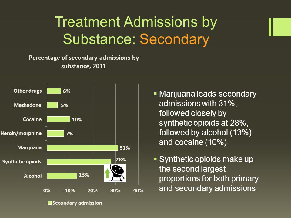 Conclusion Alcohol Alcohol is the most used substance in Maine Overall decline among alcohol use (lifetime and 30 day use) among Mainers Among high school students who had consumed alcohol, close to one-third reported starting before the age of 13 Young adults are the most likely age group to binge drink and to drink heavily Alcohol was involved in 28% of fatal crashes in 2010 21-24 year olds have the highest rates of alcohol related motor vehicle crashes and crash fatalities Alcohol is the primary presenting factor in most substance abuse treatment admissions in Maine