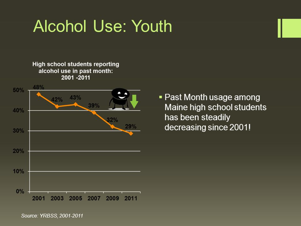 Alcohol Use: Youth Source: YRBSS, 2001-2011  Past Month usage among Maine high school students has been steadily decreasing since 2001!
