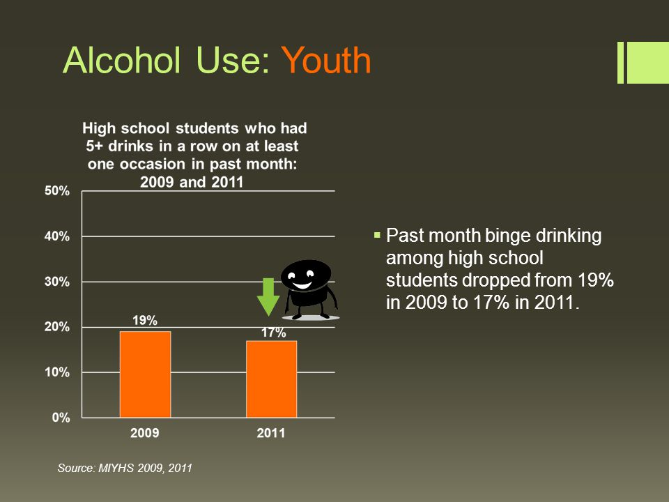 Alcohol Use: Youth  Past month binge drinking among high school students dropped from 19% in 2009 to 17% in 2011.