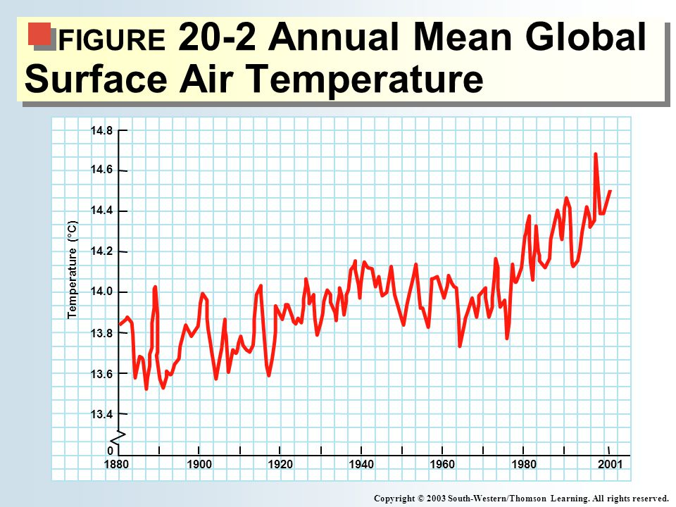 FIGURE 20-2 Annual Mean Global Surface Air Temperature Copyright © 2003 South-Western/Thomson Learning.