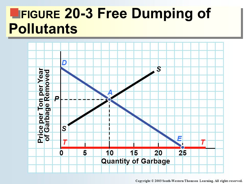 FIGURE 20-3 Free Dumping of Pollutants Copyright © 2003 South-Western/Thomson Learning.