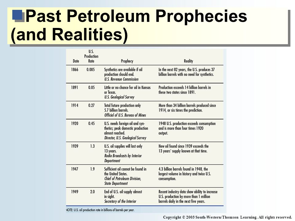 Past Petroleum Prophecies (and Realities) Copyright © 2003 South-Western/Thomson Learning.