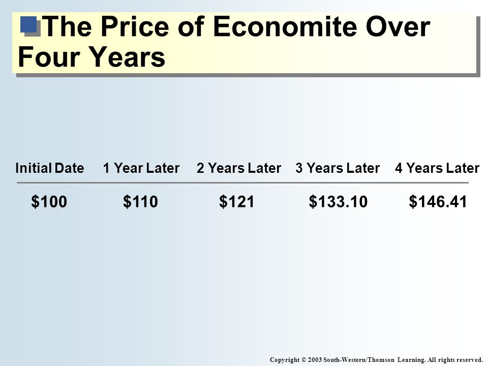 The Price of Economite Over Four Years Copyright © 2003 South-Western/Thomson Learning.