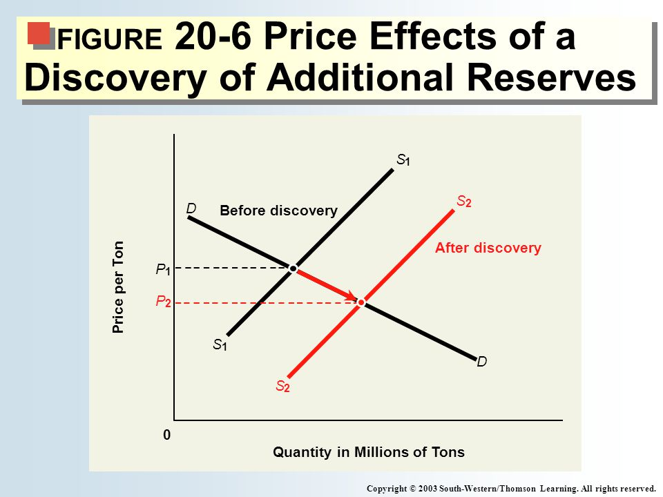 FIGURE 20-6 Price Effects of a Discovery of Additional Reserves Copyright © 2003 South-Western/Thomson Learning.