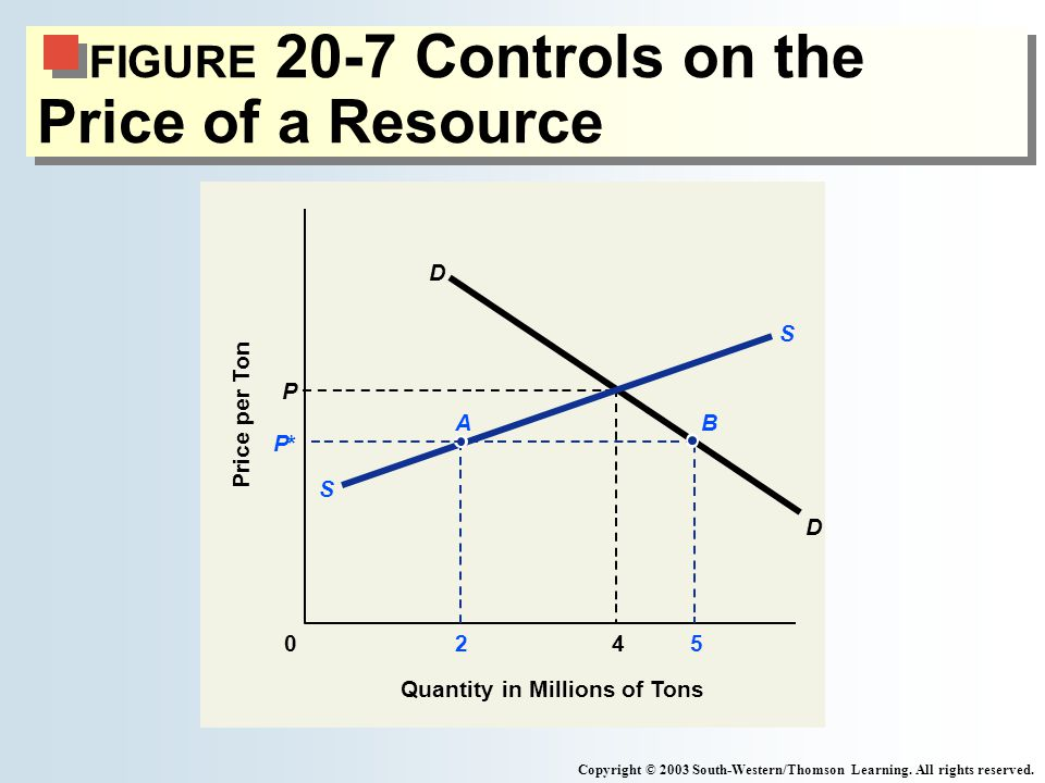 FIGURE 20-7 Controls on the Price of a Resource Copyright © 2003 South-Western/Thomson Learning.