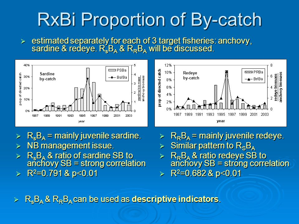 RxBi Proportion of By-catch  estimated separately for each of 3 target fisheries: anchovy, sardine & redeye.